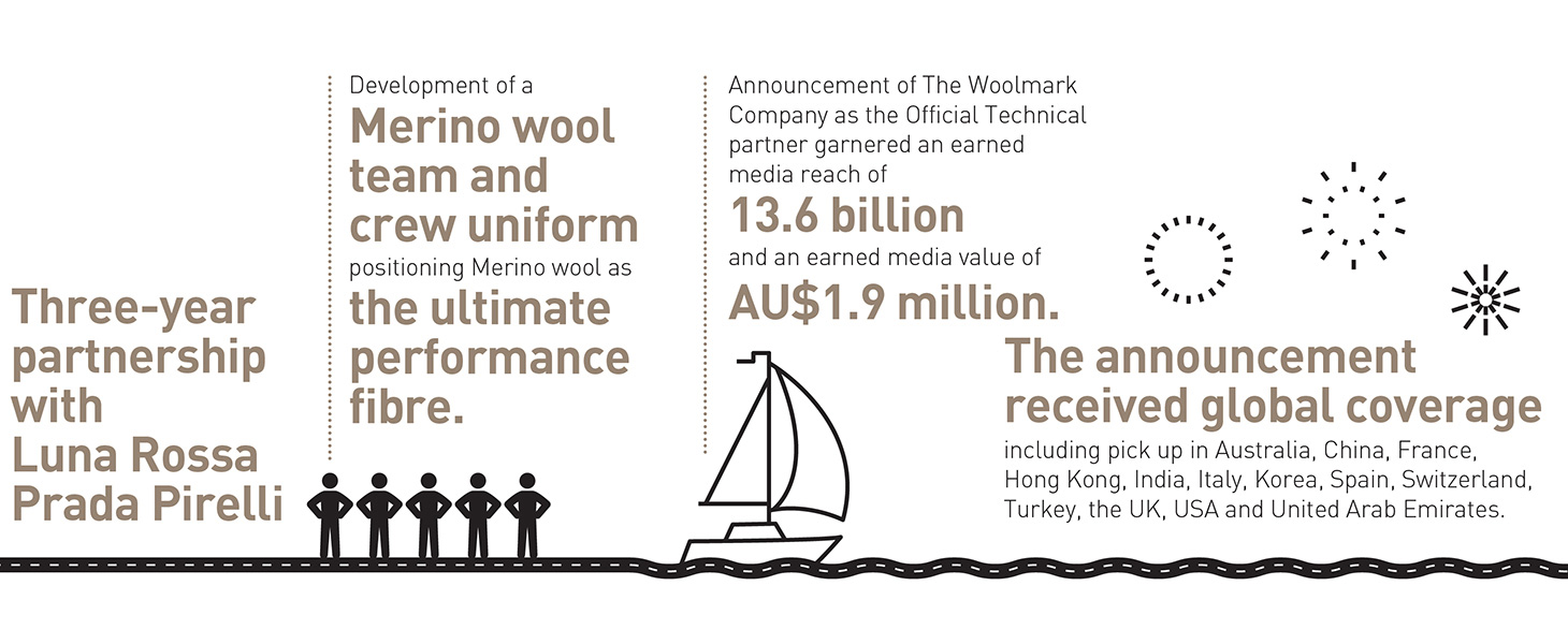Australian wool part of America's Cup